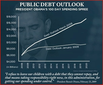 Obama's 100 Day Spending Spree