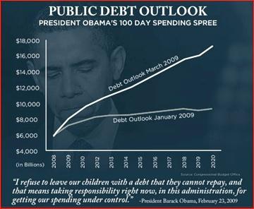 Obama's 100 Day Spending Spree