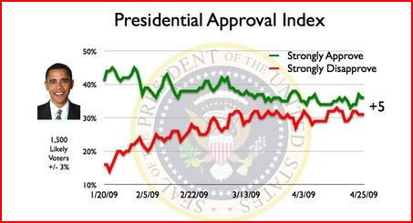 Changes in President Barack Obama's Approval Rating
