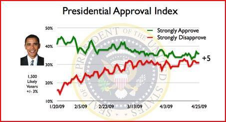 Changes in President Barack Obama's Approval Rating