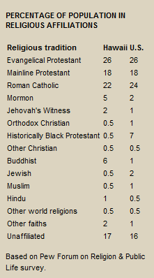 Religious Groups in Hawaii as a Proportion of Population