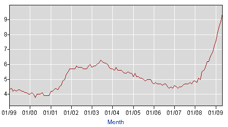 US Unemployment Rate