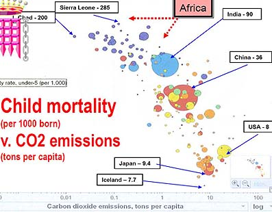 Infant Mortality Correlated With Energy Use