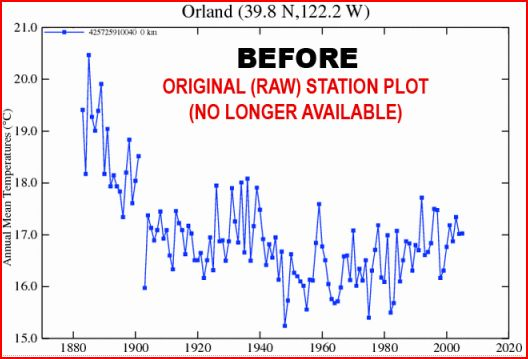 Data Before Manipulation Shows No Warming