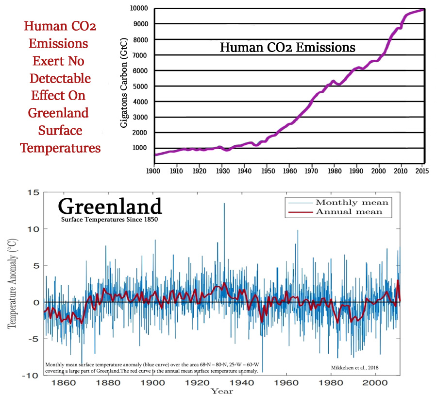CO2 is increasing, and that's good. Greenland is not melting.