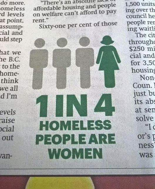 Three out of four homeless adults are men