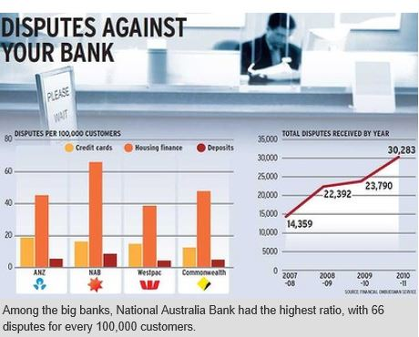 The NAB Leads in Customer Complaints
