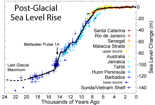 Sea level rise over the last 20,000 years